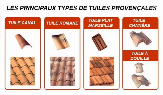 differents tuiles