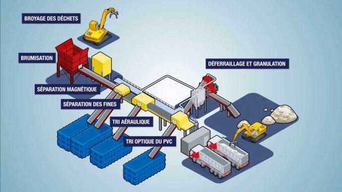 combustibles solides de récupération